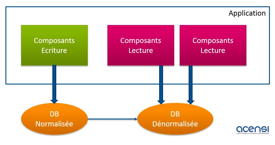 Schéma : Mise en place d'une architecture de type CQRS