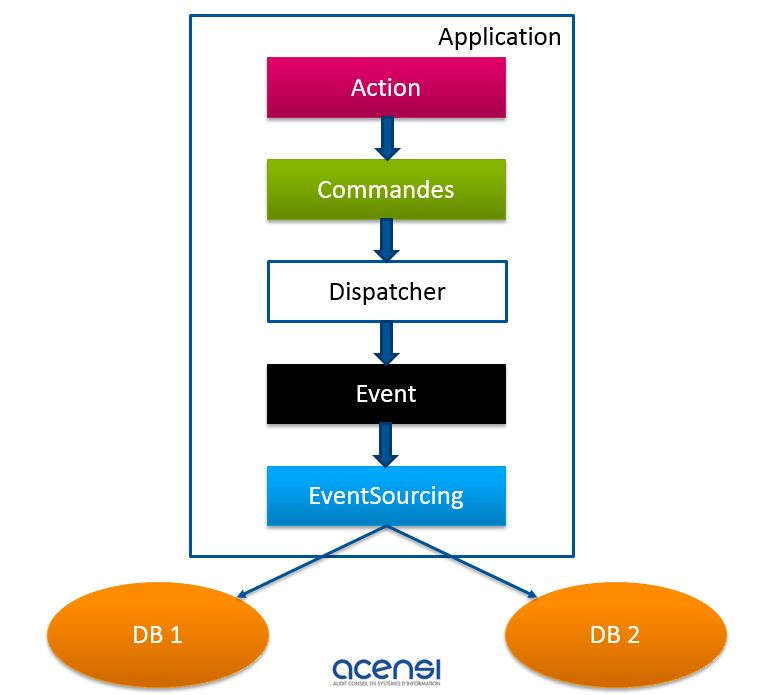 Schéma Event sourcing : adresser de manière synchronisée les données en écriture avec les données en lecture