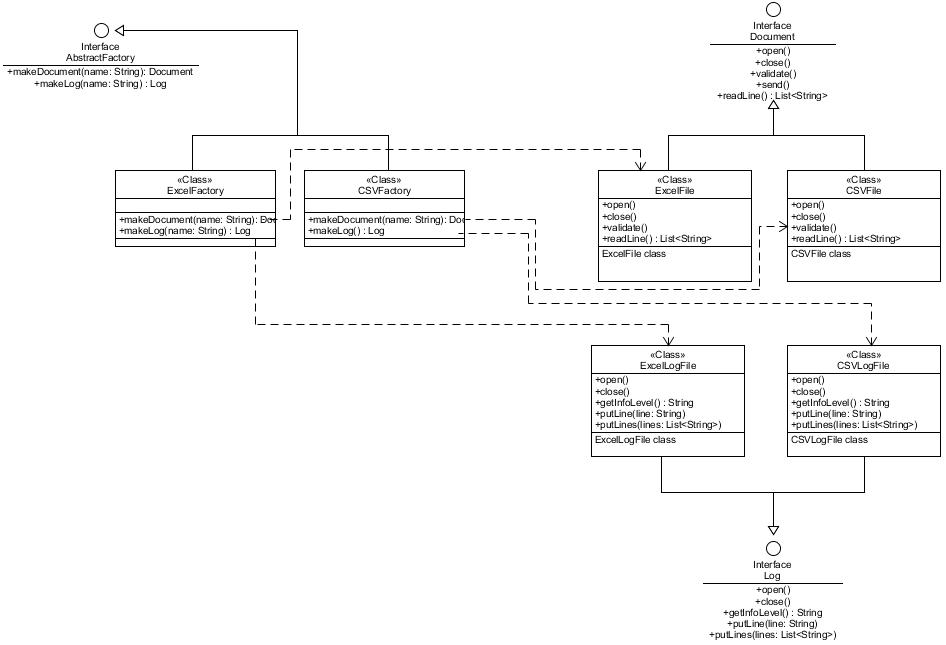 UML de class Abstract Factory