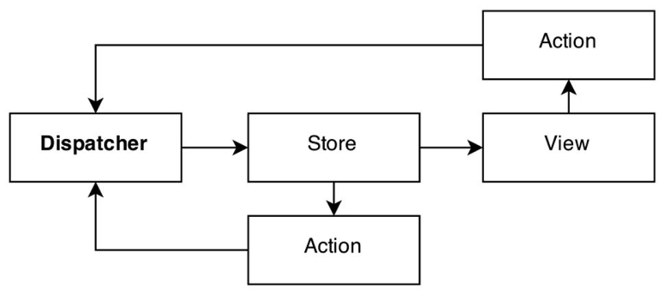 Diagramme Flux