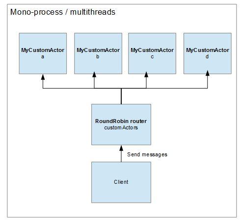 2-multithreads