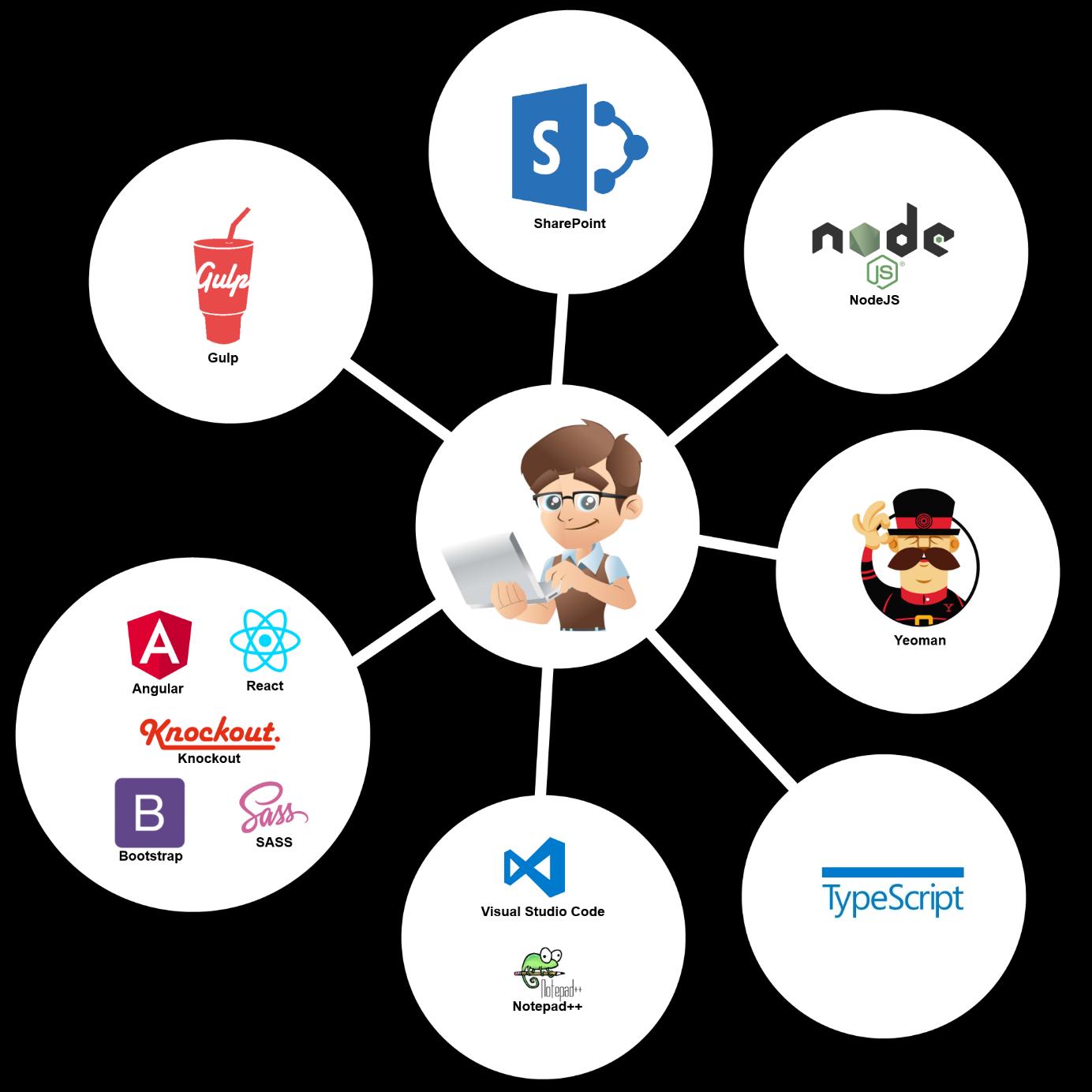 Schema profil et plateformes