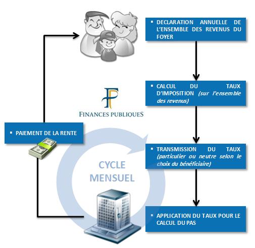 Schema Finances publiques